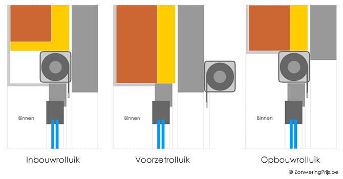 Bekend Elektrische rolluiken plaatsen & herstellen: prijs, tips & advies PO03